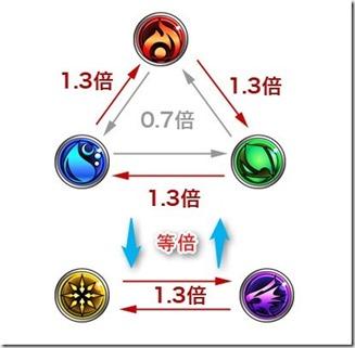 5属性で攻撃倍率が変化!図解で解説!